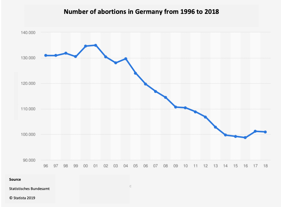 Declining abortion rate in Germany from 1996 to 2018